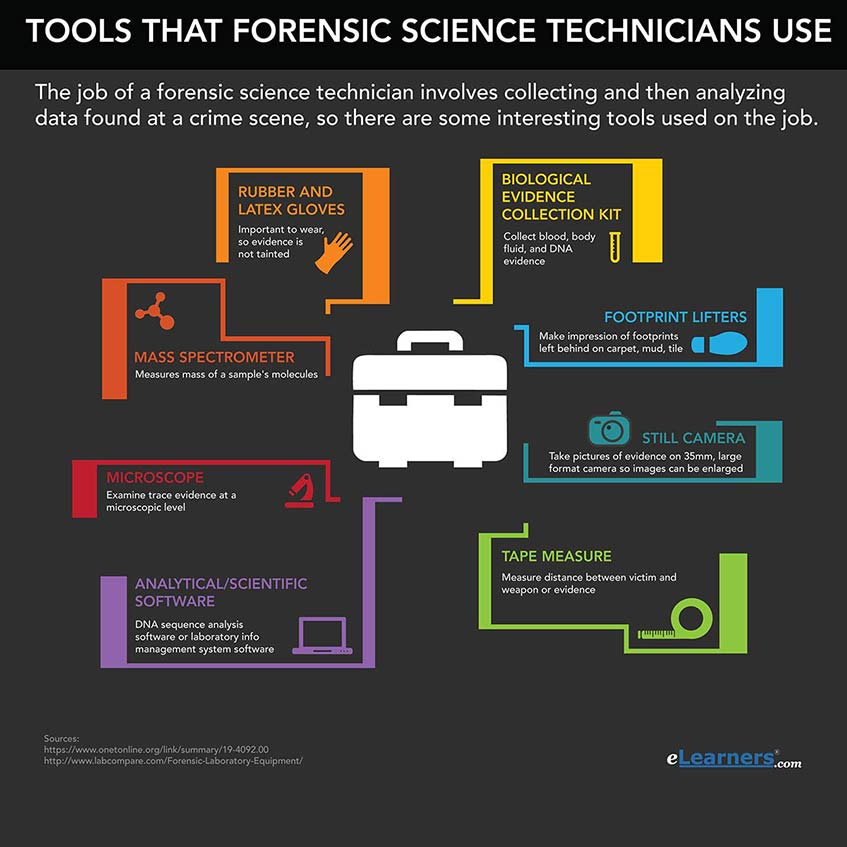 tools that forensic science technicians use inforgraphic